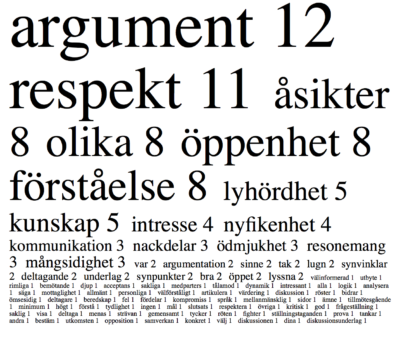 Wordcloud Diskussion
